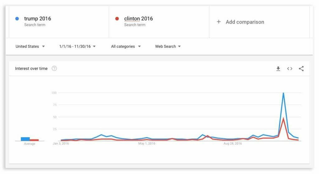 2016 Presidential Election Search Data